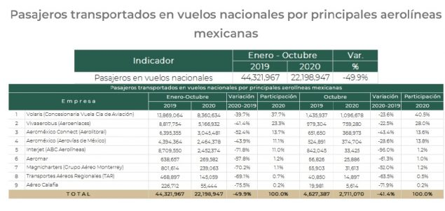Aerolíneas Mexicanas ¿Cuáles son las mejores?